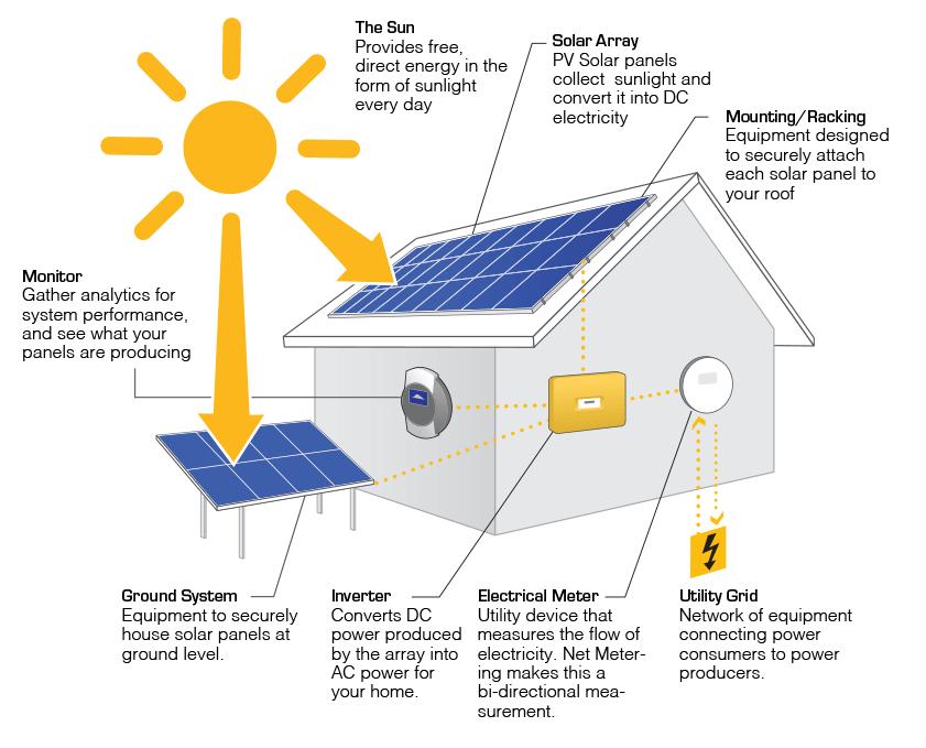 φωτοβολταϊκά πάνελ-πληροφορίες